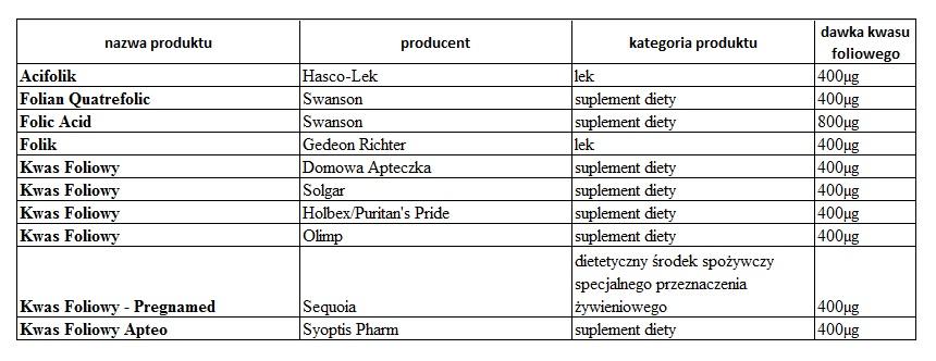 kwas foliowy produkty proste