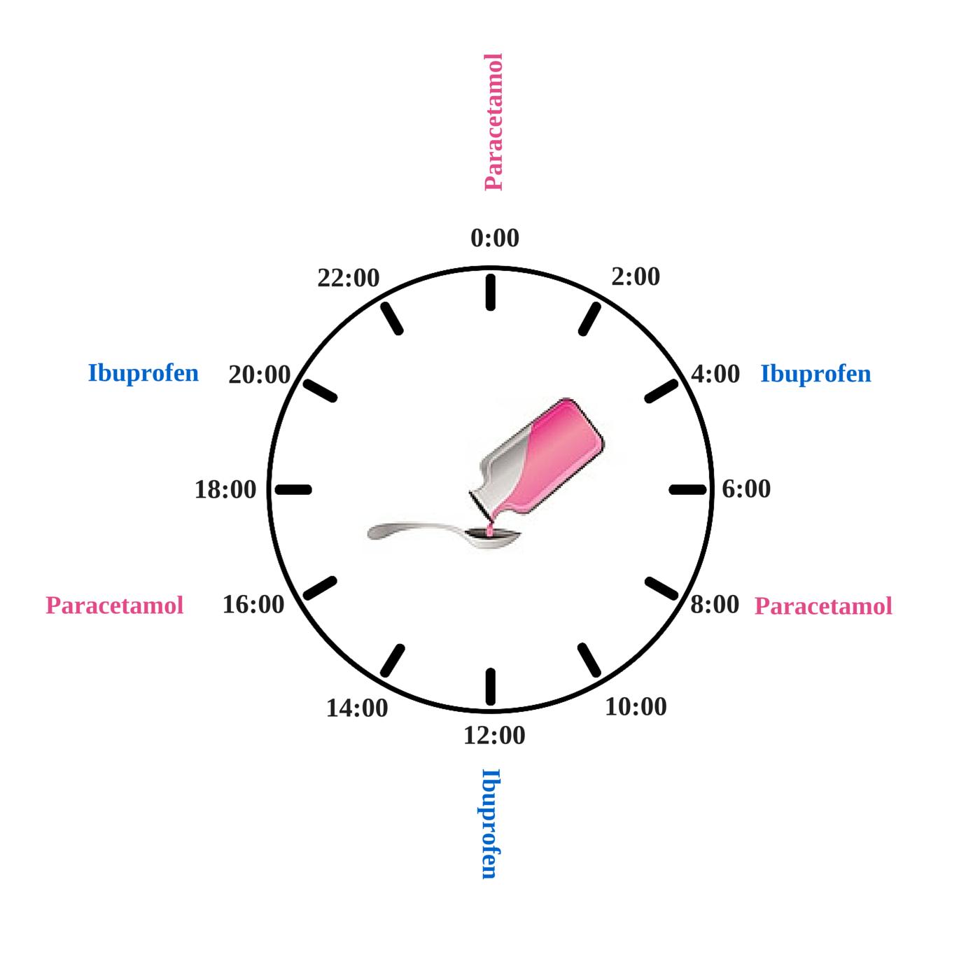 schemat naprzemiennego podawania paracetamolu i ibuprofenu